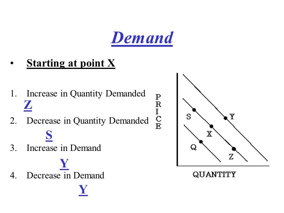 Figure out Demand, put it on the graph… bum, bum, bum Figure out Supply, put it on the graph… bum, bum, bum