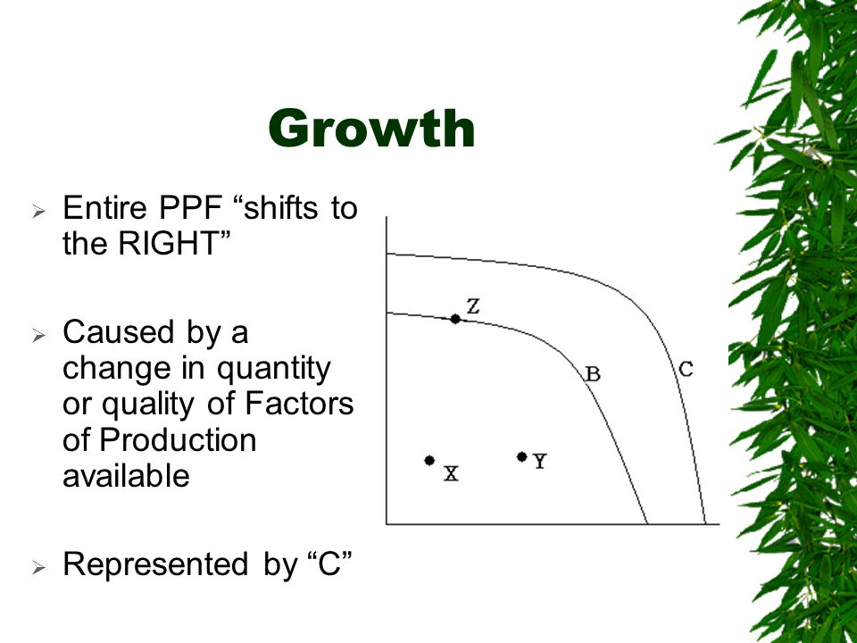 Growth  Entire PPF shifts to the RIGHT  Caused by a change in quantity or quality of Factors of Production available  Represented by C
