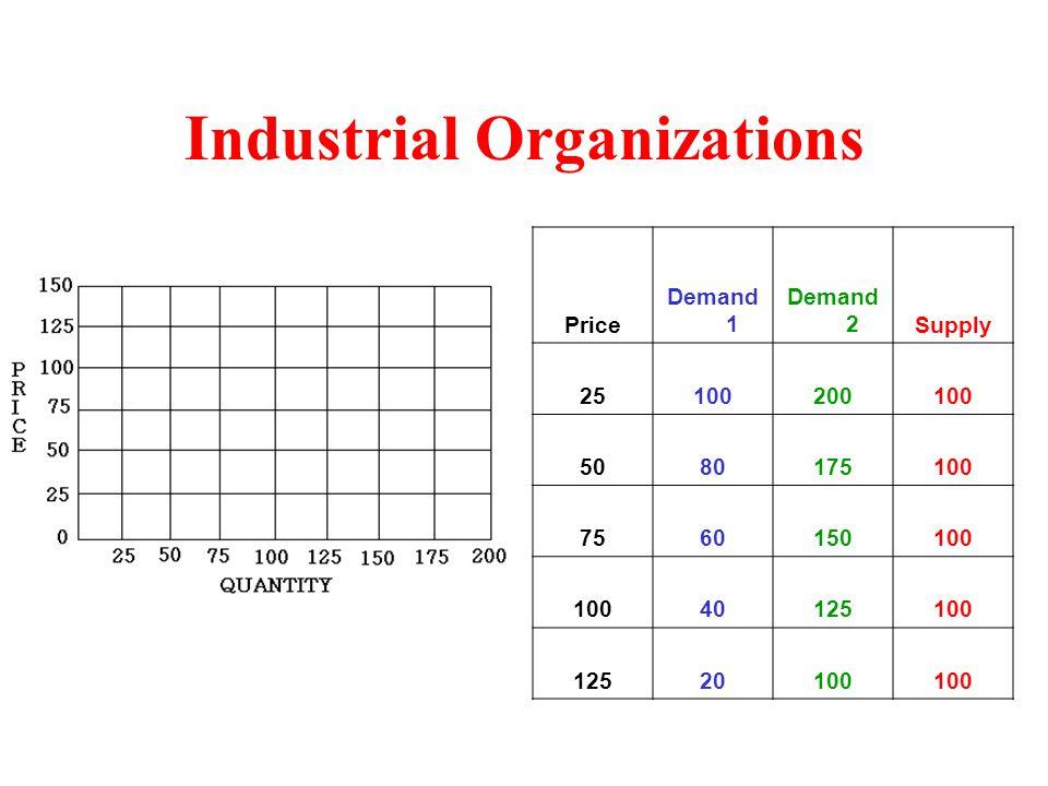 Industrial Organizations Price Demand 1 Demand 2Supply 25100200100 5080175100 7560150100 40125100 12520100