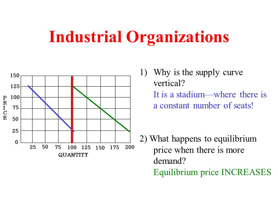 Industrial Organizations 1)Why is the supply curve vertical? It is a stadium—where there is a constant number of seats! 2) What happens to equilibrium