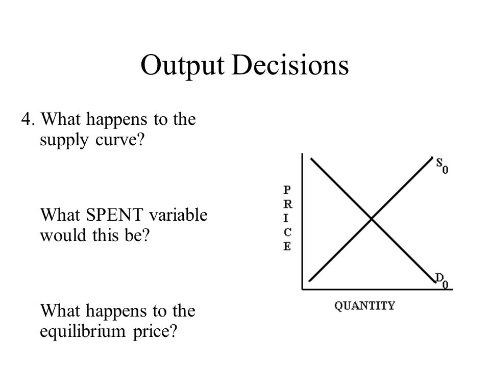 Output Decisions 4. What happens to the supply curve? What SPENT variable would this be? What happens to the equilibrium price?