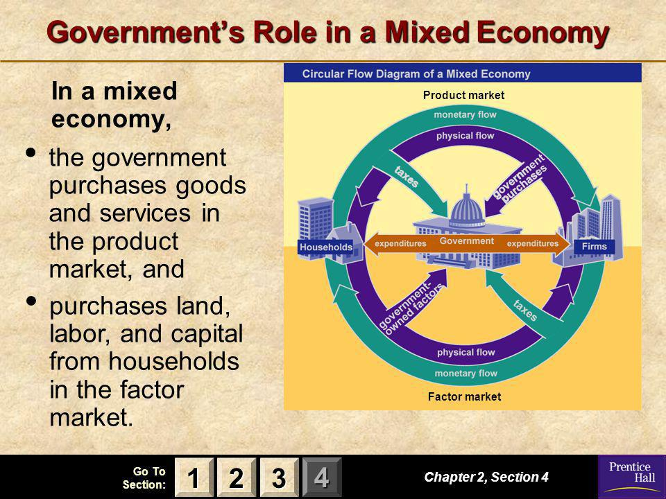 123 Go To Section: 4 Government's Role in a Mixed Economy In a mixed economy, Chapter 2, Section 4 2222 3333 1111 Product market the government purcha
