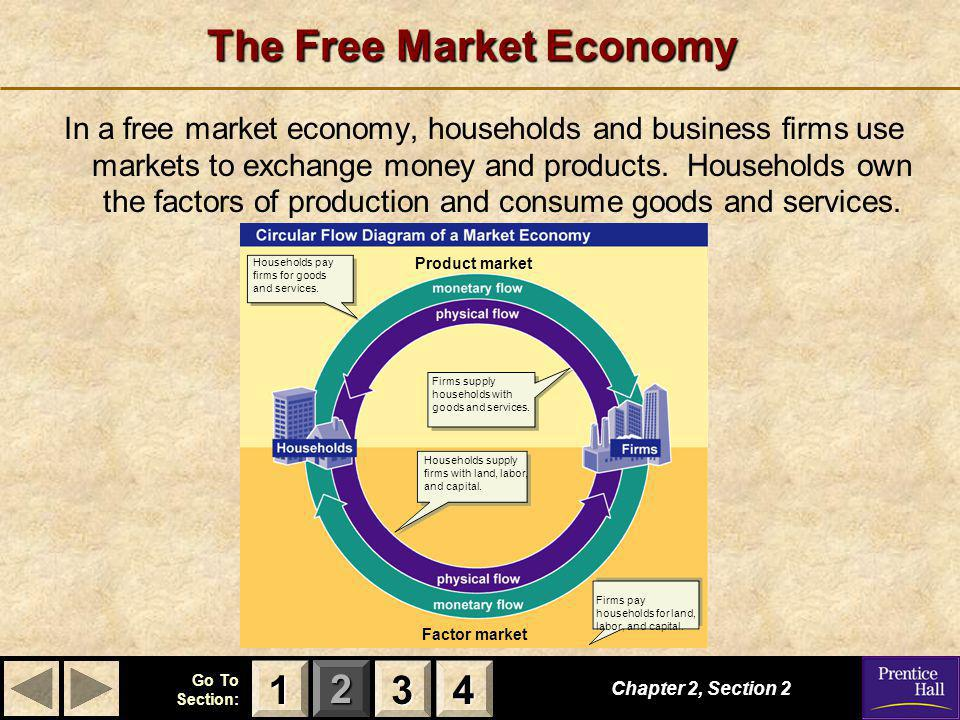 123 Go To Section: 4 Product market Factor market The Free Market Economy In a free market economy, households and business firms use markets to excha