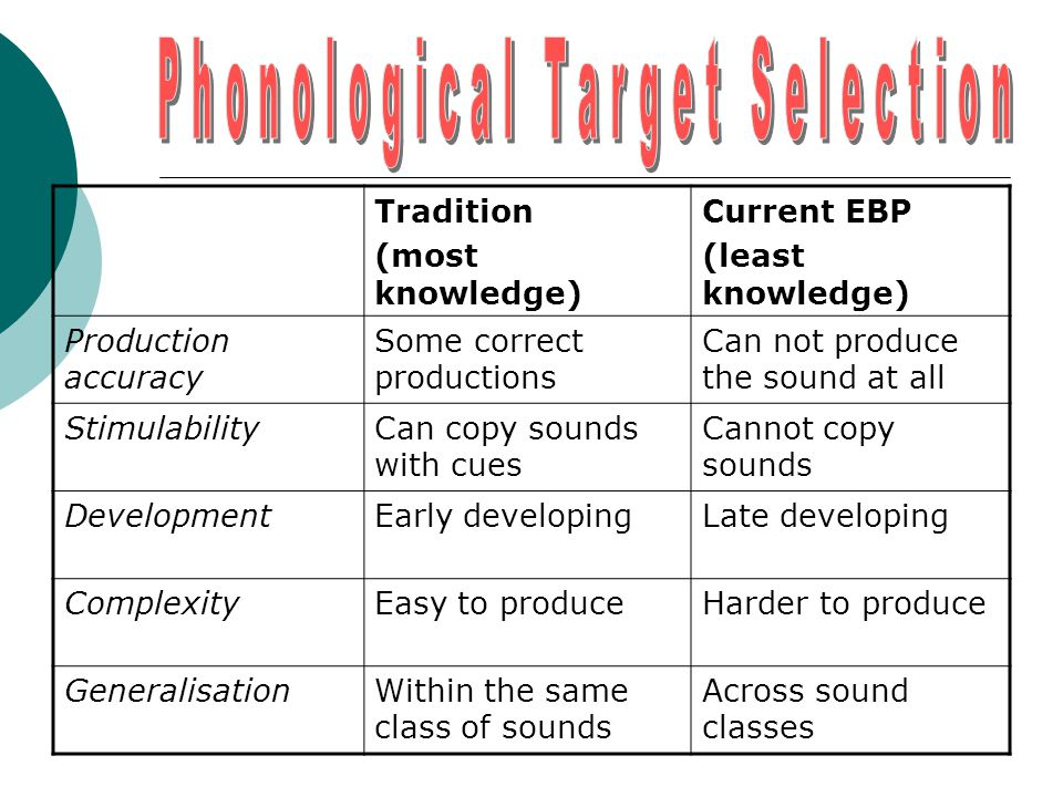 Tradition (most knowledge) Current EBP (least knowledge) Production accuracy Some correct productions Can not produce the sound at all StimulabilityCa