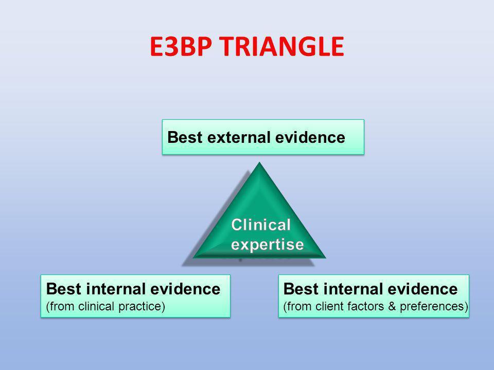 E3BP TRIANGLE Best external evidence Best internal evidence (from clinical practice) Best internal evidence (from clinical practice) Best internal evi
