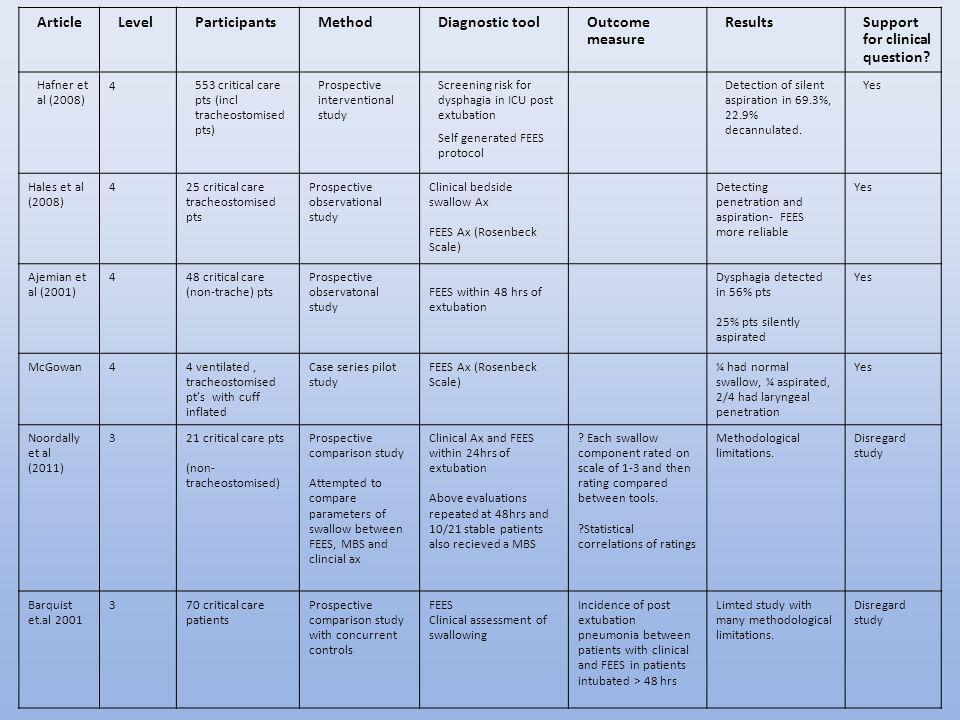ArticleLevelParticipantsMethodDiagnostic toolOutcome measure ResultsSupport for clinical question? Hafner et al (2008) 4 553 critical care pts (incl t