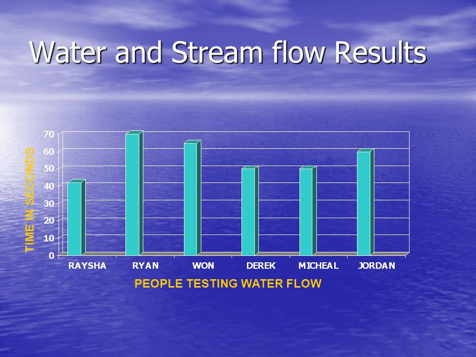 Water and Stream flow Results PEOPLE TESTING WATER FLOW TIME IN SECONDS