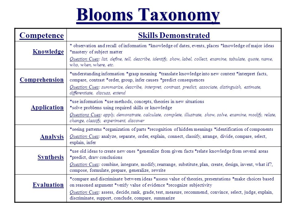 Blooms Taxonomy CompetenceSkills Demonstrated Knowledge * observation and recall of information *knowledge of dates, events, places *knowledge of major ideas *mastery of subject matter Question Cues: list, define, tell, describe, identify, show, label, collect, examine, tabulate, quote, name, who, when, where, etc.