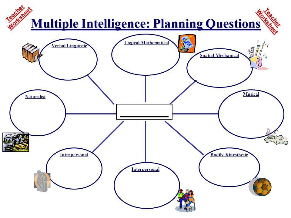 __________ Logical-Mathematical Spatial Mechanical Verbal Linguistic Naturalist Musical Interpersonal IntrapersonalBodily-Kinesthetic Multiple Intelligence: Planning Questions Teacher Worksheet