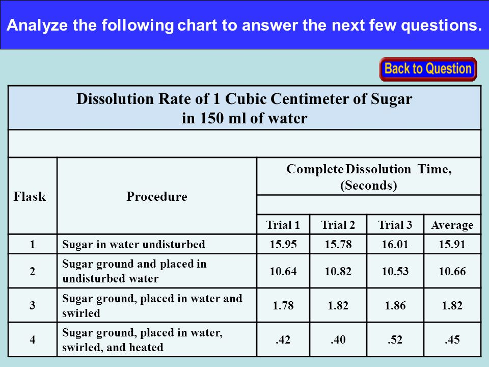 Analyze the following chart to answer the next few questions. Dissolution Rate of 1 Cubic Centimeter of Sugar in 150 ml of water FlaskProcedure Comple