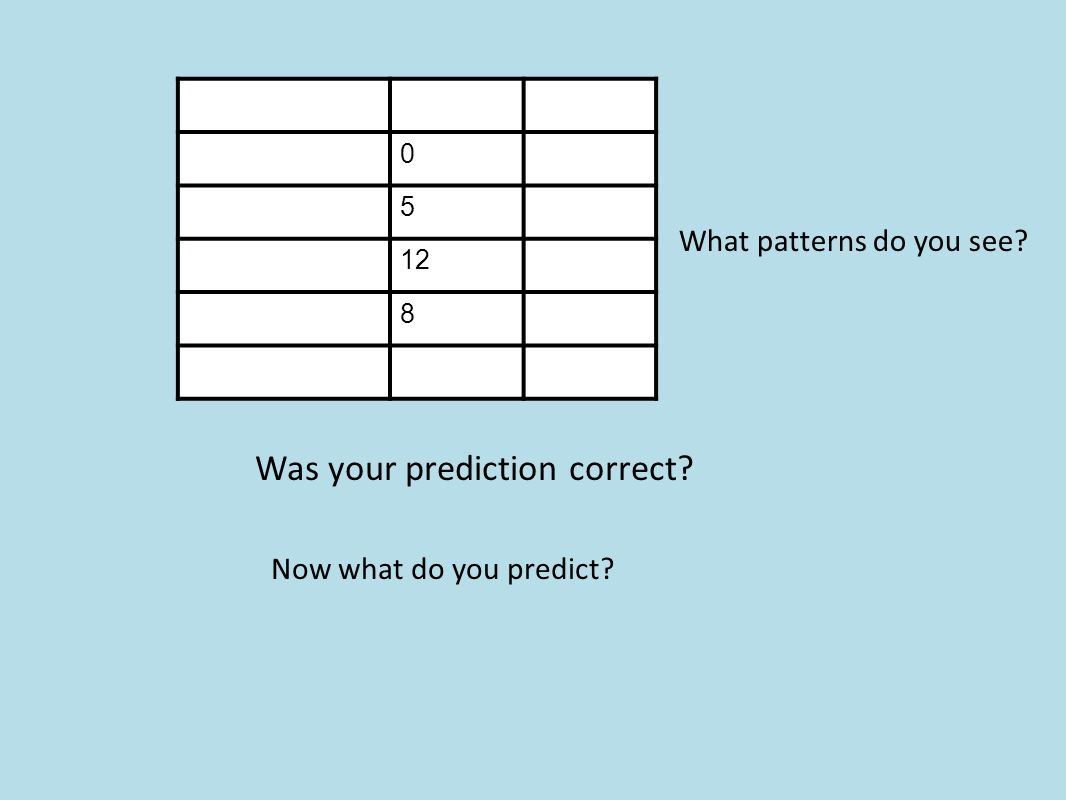 0 5 12 8 Was your prediction correct Now what do you predict What patterns do you see