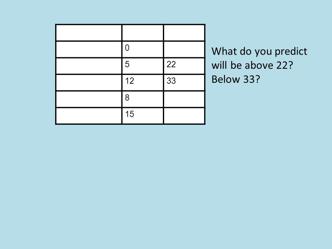 0 522 1233 8 15 What do you predict will be above 22? Below 33?