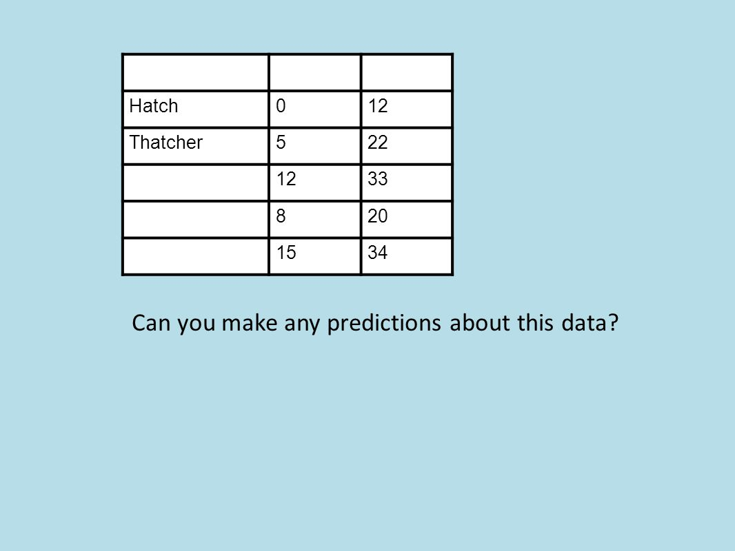 Hatch012 Thatcher522 1233 820 1534 Can you make any predictions about this data?