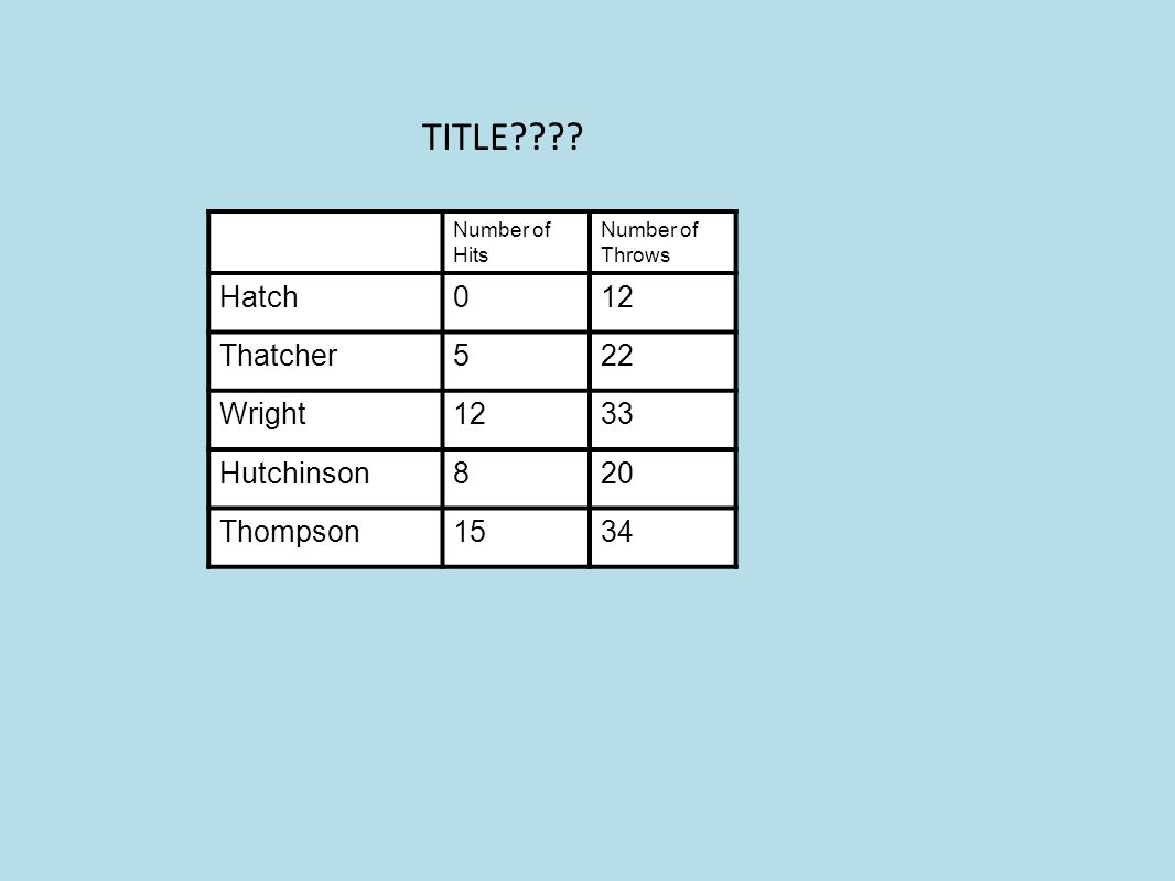 Number of Hits Number of Throws Hatch012 Thatcher522 Wright1233 Hutchinson820 Thompson1534 TITLE????