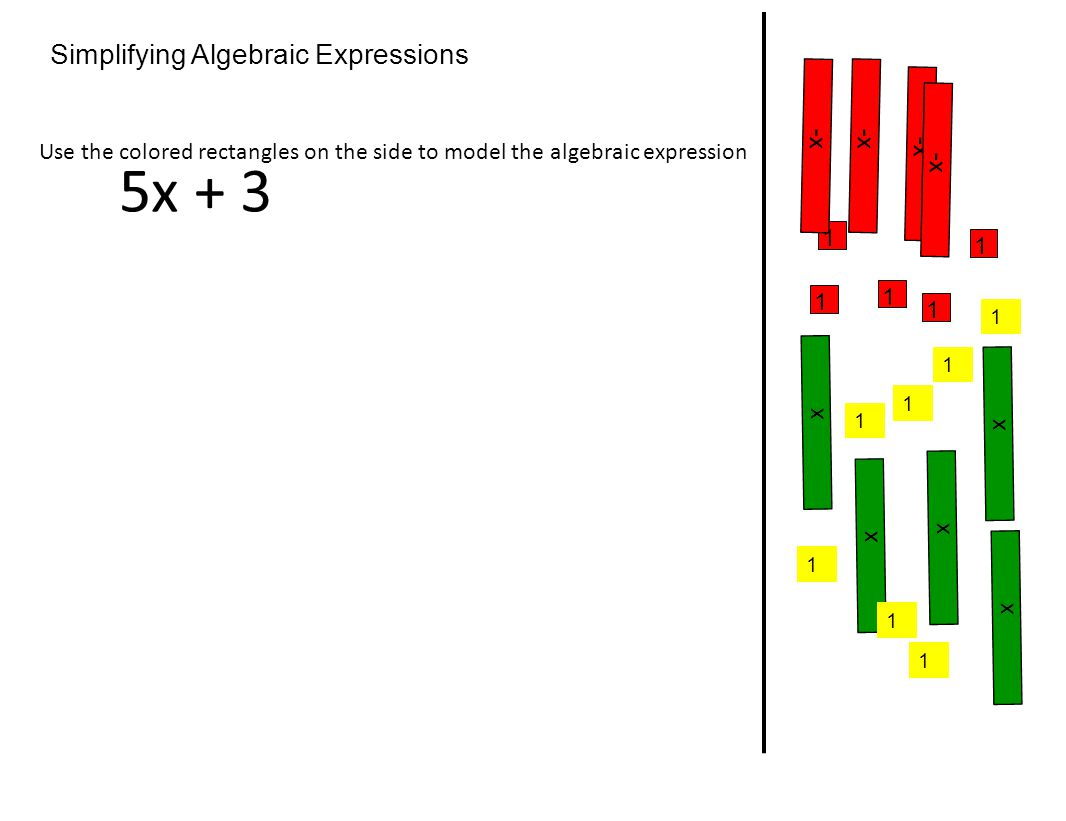Simplifying Algebraic Expressions x 1 5x + 3 -x 1 x xxx 1 1 1 1 1 1 1 1 1 1 Use the colored rectangles on the side to model the algebraic expression