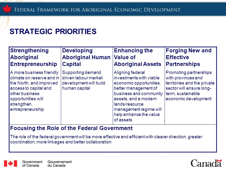ACTION PLAN: A CHANGE AGENDA TO SUPPORT THE IMPLEMENTATION OF THE FRAMEWORK New Investments ($50M per year for 4 years) New funding to support greater access to and control over reserve lands, improved access to capital, and enhanced awareness of Aboriginal procurement opportunities Improved coordination among federal partners – the Strategic Partnerships Initiative Program Renovation A commitment to aligning the existing suite of programs that support Aboriginal economic development with the Framework's strategic priorities