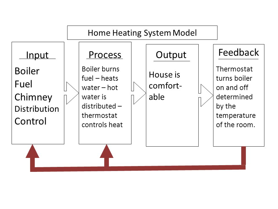 Home Heating System Model Input Boiler Fuel Chimney Distribution Control Process Boiler burns fuel – heats water – hot water is distributed – thermost