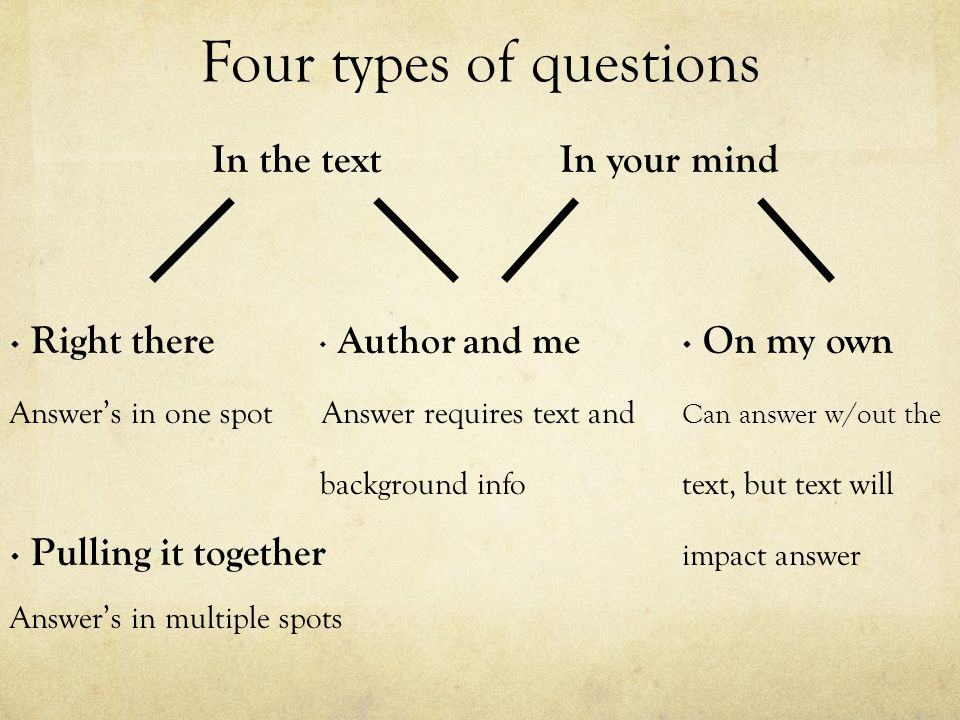 Four types of questions In the text In your mind ∙ Right there ∙ Author and me ∙ On my own Answer's in one spot Answer requires text and Can answer w/out the background infotext, but text will ∙ Pulling it together impact answer Answer's in multiple spots