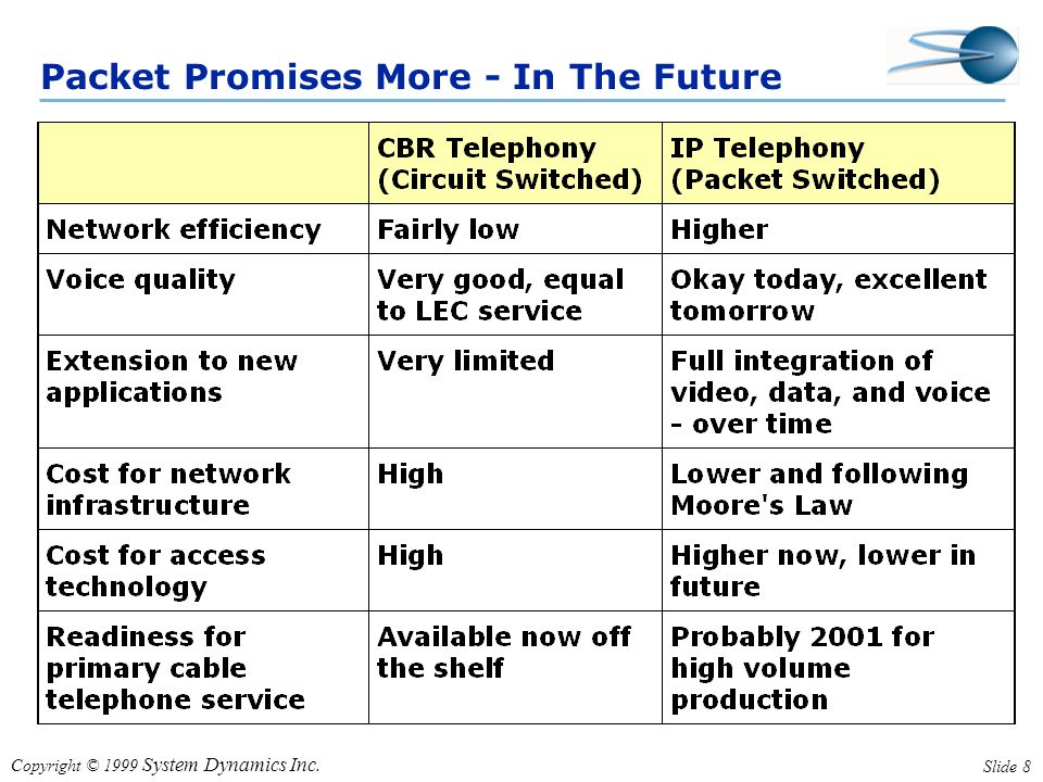 Copyright © 1999 System Dynamics Inc. Slide 8 Packet Promises More - In The Future