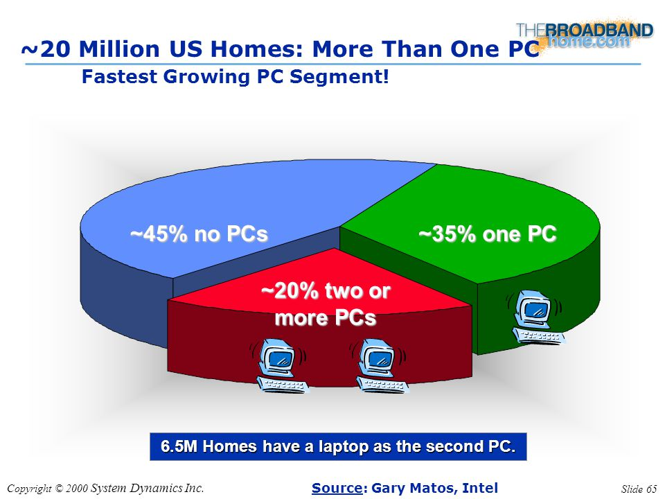 Copyright © 2000 System Dynamics Inc. Slide 65 ~20 Million US Homes: More Than One PC Fastest Growing PC Segment! ~20% two or more PCs ~45% no PCs ~35