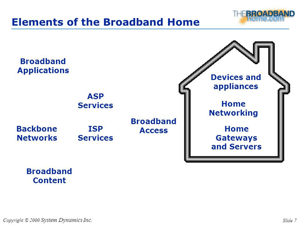 Copyright © 2000 System Dynamics Inc. Slide 7 Elements of the Broadband Home Devices and appliances Home Networking Home Gateways and Servers Broadban