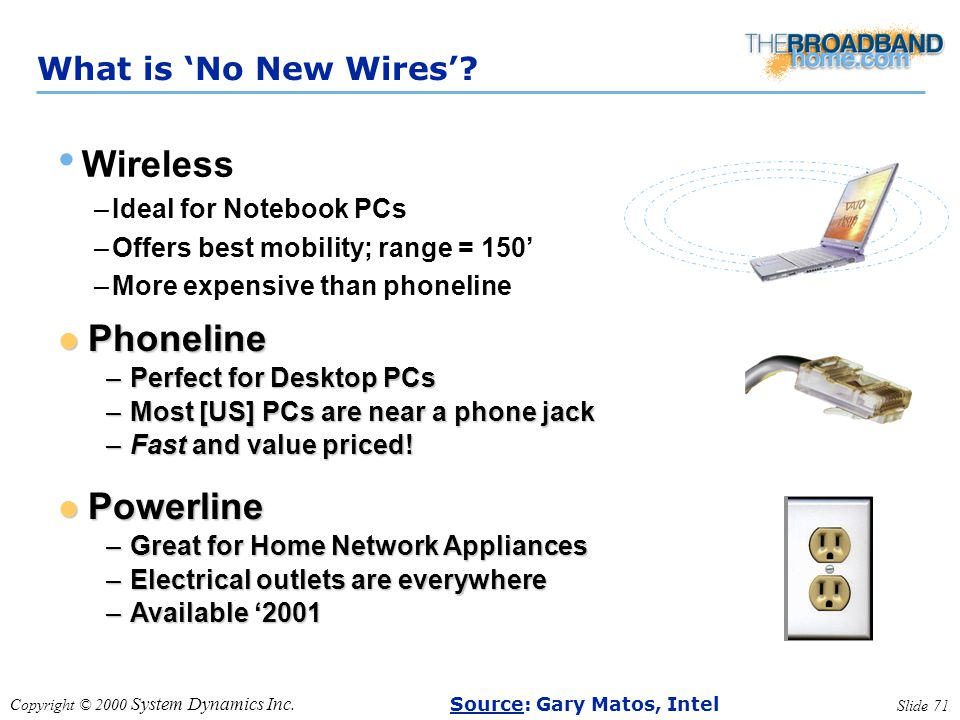 Copyright © 2000 System Dynamics Inc. Slide 71 What is 'No New Wires'? Wireless –Ideal for Notebook PCs –Offers best mobility; range = 150' –More expe