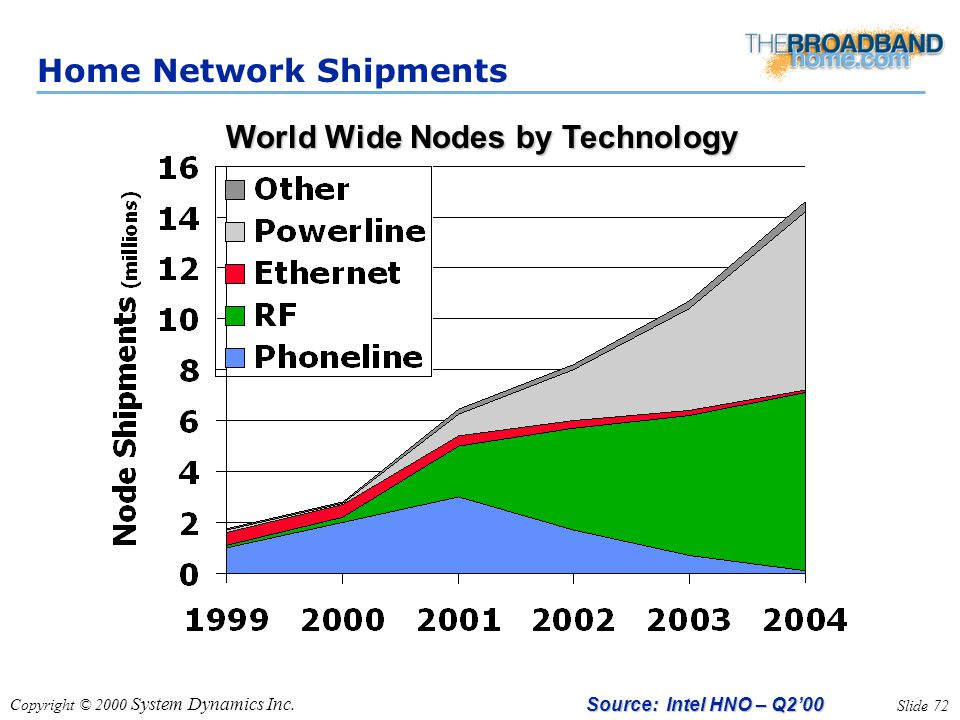 Copyright © 2000 System Dynamics Inc. Slide 72 Home Network Shipments Source: Intel HNO – Q2'00 World Wide Nodes by Technology