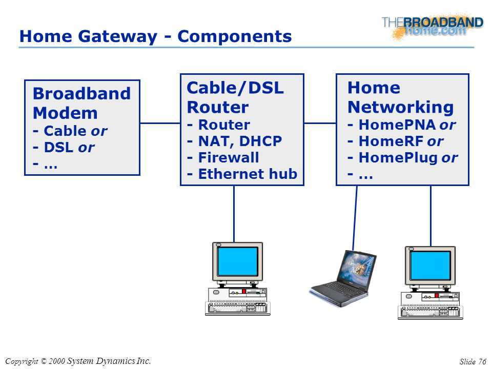 Copyright © 2000 System Dynamics Inc. Slide 76 Home Gateway - Components Broadband Modem - Cable or - DSL or - … Cable/DSL Router - Router - NAT, DHCP