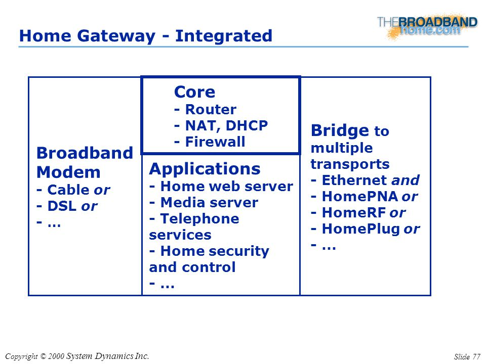 Copyright © 2000 System Dynamics Inc. Slide 77 Home Gateway - Integrated Core - Router - NAT, DHCP - Firewall Broadband Modem - Cable or - DSL or - …
