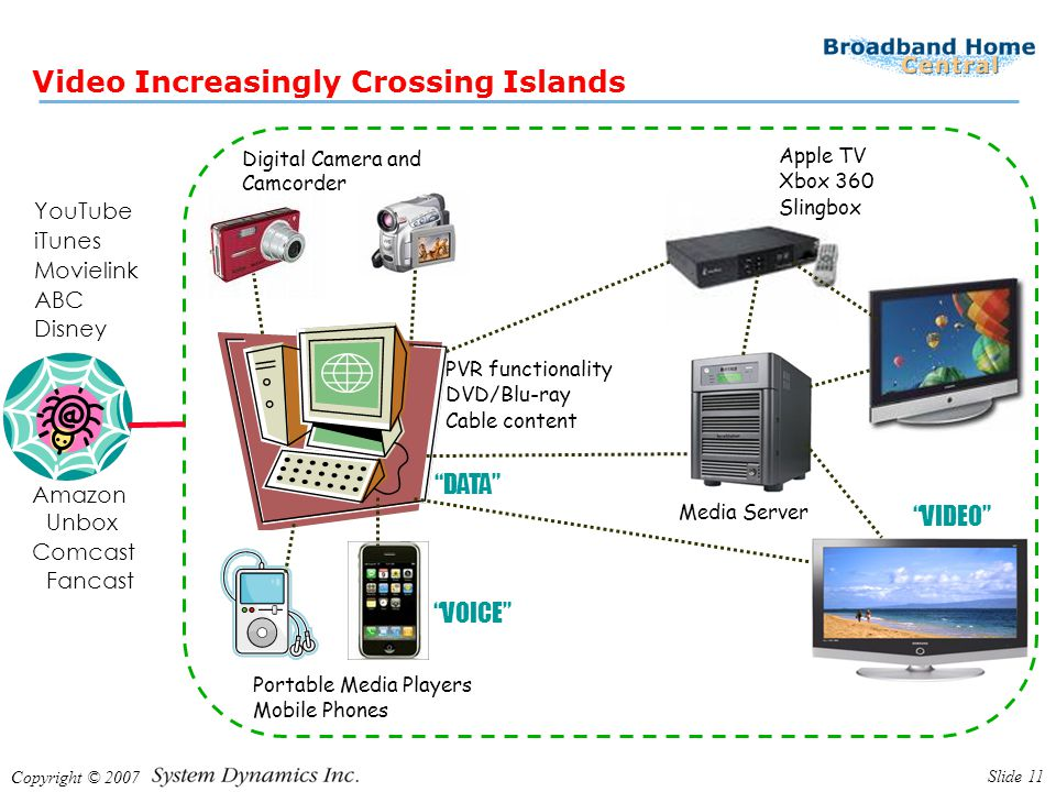Copyright © 2007 Slide 11 Video Increasingly Crossing Islands YouTube iTunes Movielink ABC Disney Apple TV Xbox 360 Slingbox PVR functionality DVD/Blu-ray Cable content Portable Media Players Mobile Phones Digital Camera and Camcorder Amazon Unbox Comcast Fancast Media Server VOICE DATA VIDEO