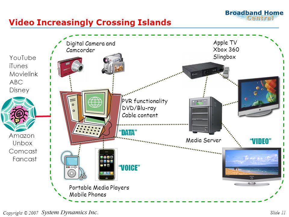 Copyright © 2007 Slide 11 Video Increasingly Crossing Islands YouTube iTunes Movielink ABC Disney Apple TV Xbox 360 Slingbox PVR functionality DVD/Blu