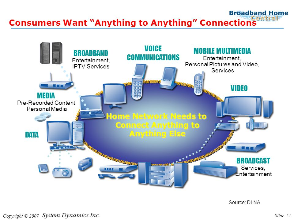 Copyright © 2007 Slide 12 Consumers Want Anything to Anything Connections Consumers want their devices to work together and share content Consumers want their devices to work together and share content MEDIA Pre-Recorded Content Personal Media MOBILE MULTIMEDIA Entertainment, Personal Pictures and Video, Services BROADCAST Services, Entertainment BROADBAND Entertainment, IPTV Services Home Network Needs to Connect Anything to Anything Else VOICE COMMUNICATIONS VIDEO DATA Source: DLNA