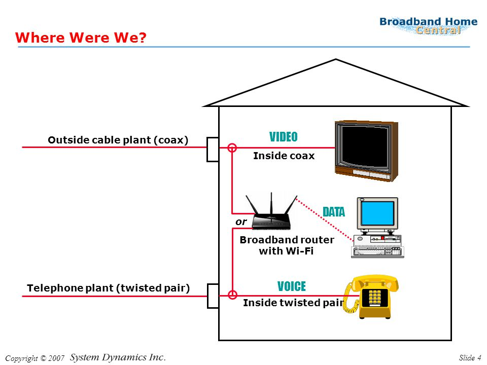 Copyright © 2007 Slide 4 Where Were We? Outside cable plant (coax) Telephone plant (twisted pair) Inside coax Inside twisted pair Broadband router wit