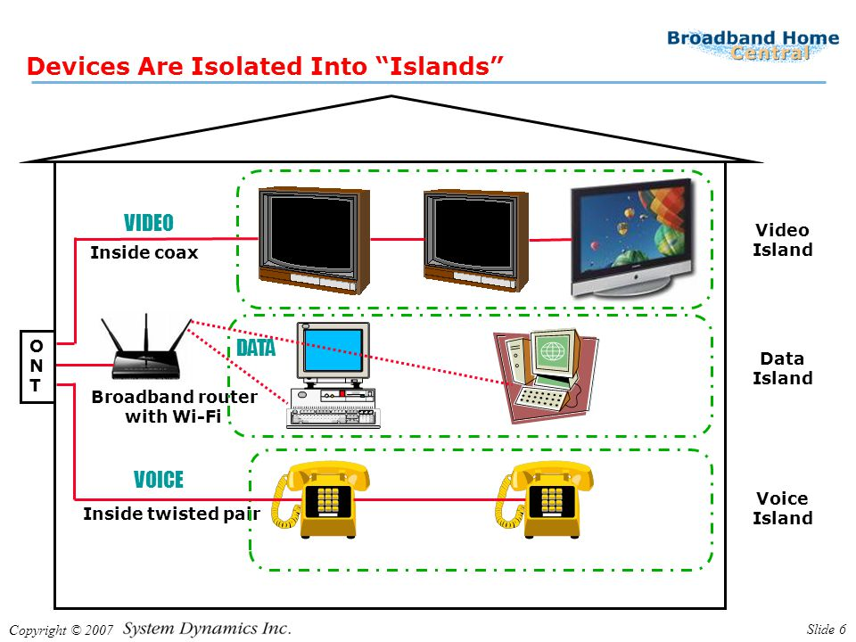 """Copyright © 2007 Slide 6 Devices Are Isolated Into """"Islands"""" Inside coax Inside twisted pair Broadband router with Wi-Fi ONTONT DATA VIDEO VOICE Data"""