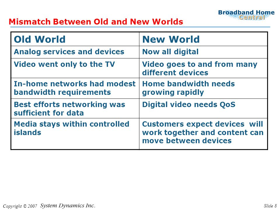 Copyright © 2007 Slide 8 Mismatch Between Old and New Worlds Old WorldNew World Analog services and devicesNow all digital Video went only to the TVVi