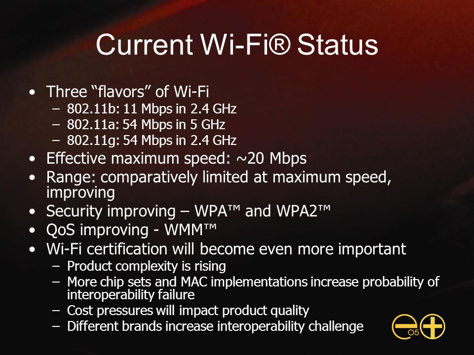 Current Wi-Fi® Status Three flavors of Wi-Fi –802.11b: 11 Mbps in 2.4 GHz –802.11a: 54 Mbps in 5 GHz –802.11g: 54 Mbps in 2.4 GHz Effective maximum speed: ~20 Mbps Range: comparatively limited at maximum speed, improving Security improving – WPA™ and WPA2™ QoS improving - WMM™ Wi-Fi certification will become even more important –Product complexity is rising –More chip sets and MAC implementations increase probability of interoperability failure –Cost pressures will impact product quality –Different brands increase interoperability challenge