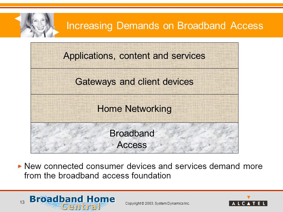 Copyright © 2003, System Dynamics Inc. 13 Increasing Demands on Broadband Access New connected consumer devices and services demand more from the broa