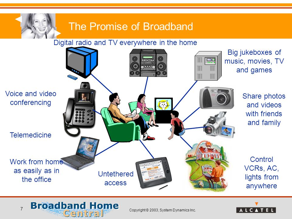 Copyright © 2003, System Dynamics Inc. 7 The Promise of Broadband Work from home as easily as in the office Voice and video conferencing Digital radio