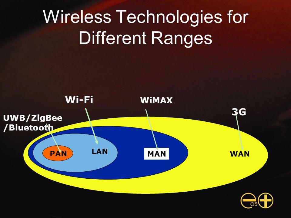 Wireless Technologies for Different Ranges LAN MANWAN PAN Wi-Fi WiMAX 3G UWB/ZigBee /Bluetooth