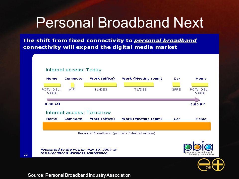 Personal Broadband Next Source: Personal Broadband Industry Association