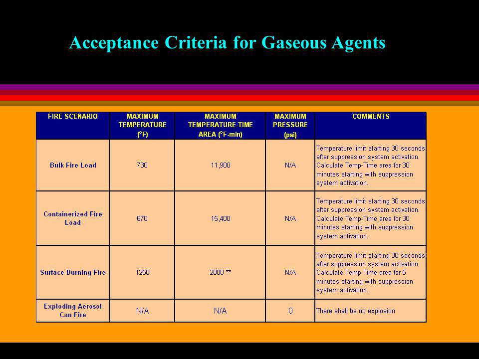 Acceptance Criteria for Gaseous Agents