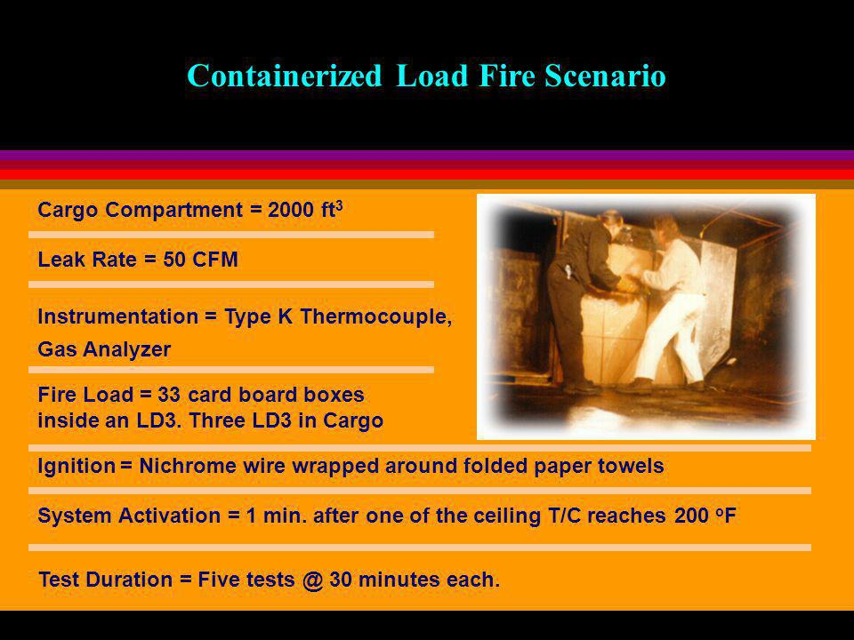 Cargo Compartment = 2000 ft 3 Leak Rate = 50 CFM Fire Load = 33 card board boxes inside an LD3.