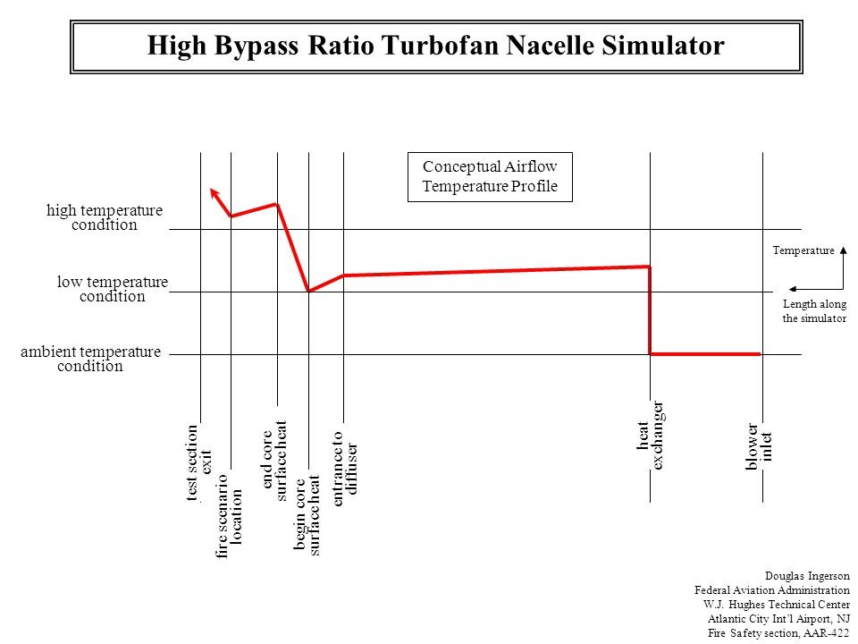 High Bypass Ratio Turbofan Nacelle Simulator Douglas Ingerson Federal Aviation Administration W.J. Hughes Technical Center Atlantic City Int'l Airport