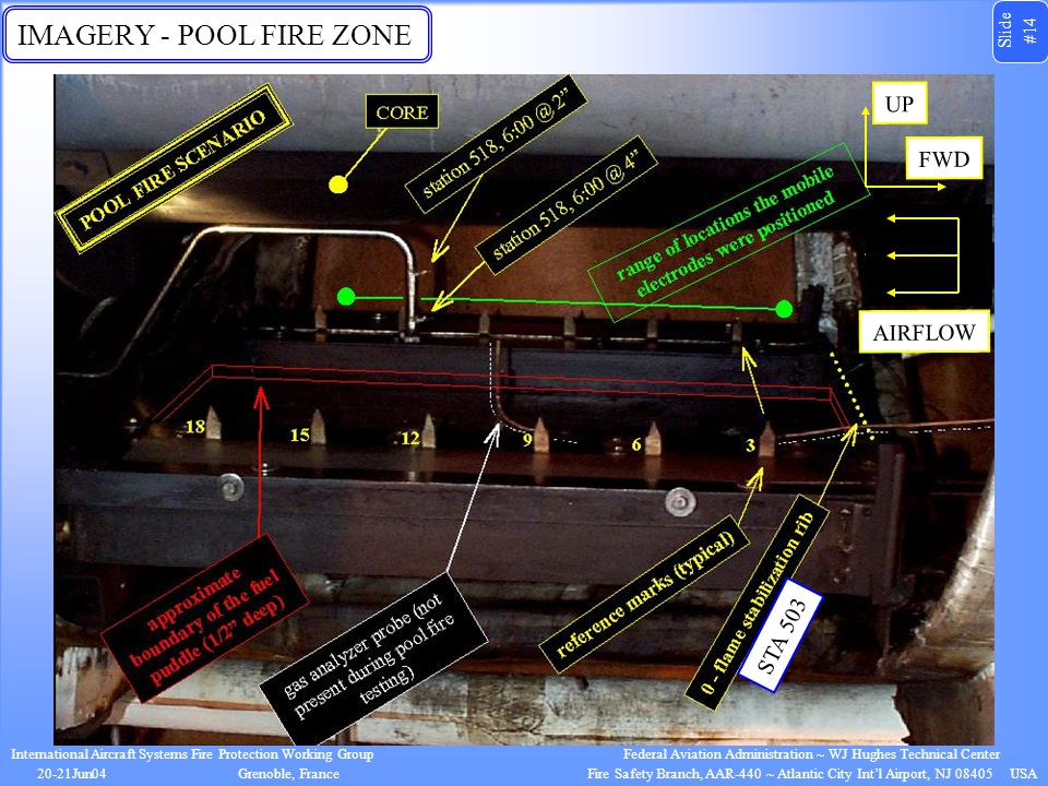 Slide #14 International Aircraft Systems Fire Protection Working Group 20-21Jun04Grenoble, France Federal Aviation Administration ~ WJ Hughes Technical Center Fire Safety Branch, AAR-440 ~ Atlantic City Int'l Airport, NJ 08405 USA IMAGERY - POOL FIRE ZONE STA 503 FWD UP AIRFLOW
