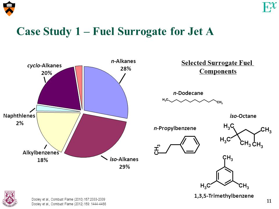 11 Case Study 1 – Fuel Surrogate for Jet A n-Alkanes 28% cyclo-Alkanes 20% iso-Alkanes 29% Alkylbenzenes 18% Naphthlenes 2% Selected Surrogate Fuel Components n-Dodecane iso-Octane n-Propylbenzene 1,3,5-Trimethylbenzene Dooley et al., Combust Flame (2010) 157:2333-2339 Dooley et al., Combust Flame (2012) 159: 1444-4466