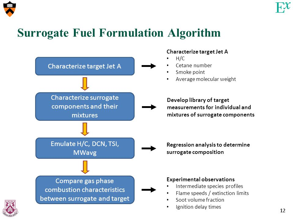 12 Surrogate Fuel Formulation Algorithm Characterize target Jet A Characterize surrogate components and their mixtures Emulate H/C, DCN, TSI, MWavg Compare gas phase combustion characteristics between surrogate and target Experimental observations Intermediate species profiles Flame speeds / extinction limits Soot volume fraction Ignition delay times Regression analysis to determine surrogate composition Characterize target Jet A H/C Cetane number Smoke point Average molecular weight Develop library of target measurements for individual and mixtures of surrogate components