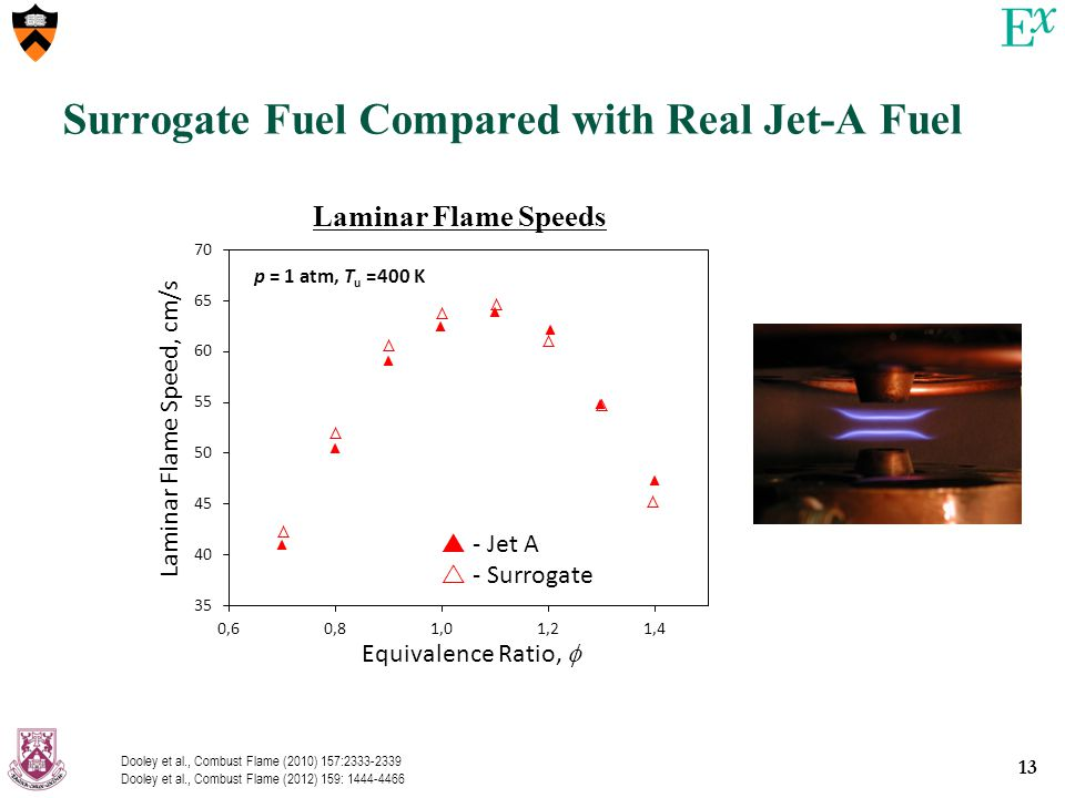 13 Surrogate Fuel Compared with Real Jet-A Fuel Equivalence Ratio,   - Jet A  - Surrogate Laminar Flame Speed, cm/s p = 1 atm, T u =400 K Laminar Flame Speeds Dooley et al., Combust Flame (2010) 157:2333-2339 Dooley et al., Combust Flame (2012) 159: 1444-4466