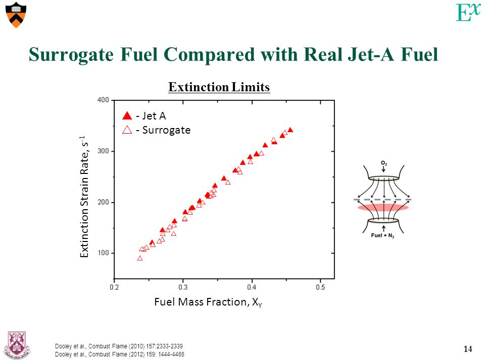 14 Surrogate Fuel Compared with Real Jet-A Fuel Extinction Strain Rate, s -1 Fuel Mass Fraction, X Y  - Jet A  - Surrogate Extinction Limits Dooley et al., Combust Flame (2010) 157:2333-2339 Dooley et al., Combust Flame (2012) 159: 1444-4466