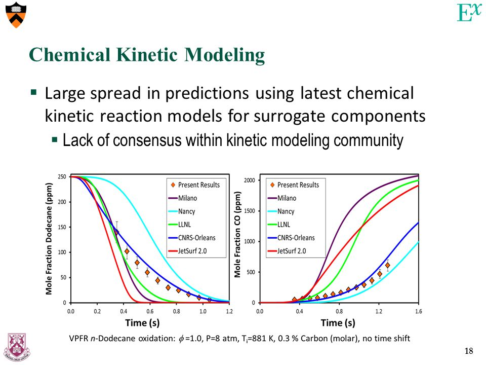 18 Chemical Kinetic Modeling  Large spread in predictions using latest chemical kinetic reaction models for surrogate components  Lack of consensus within kinetic modeling community