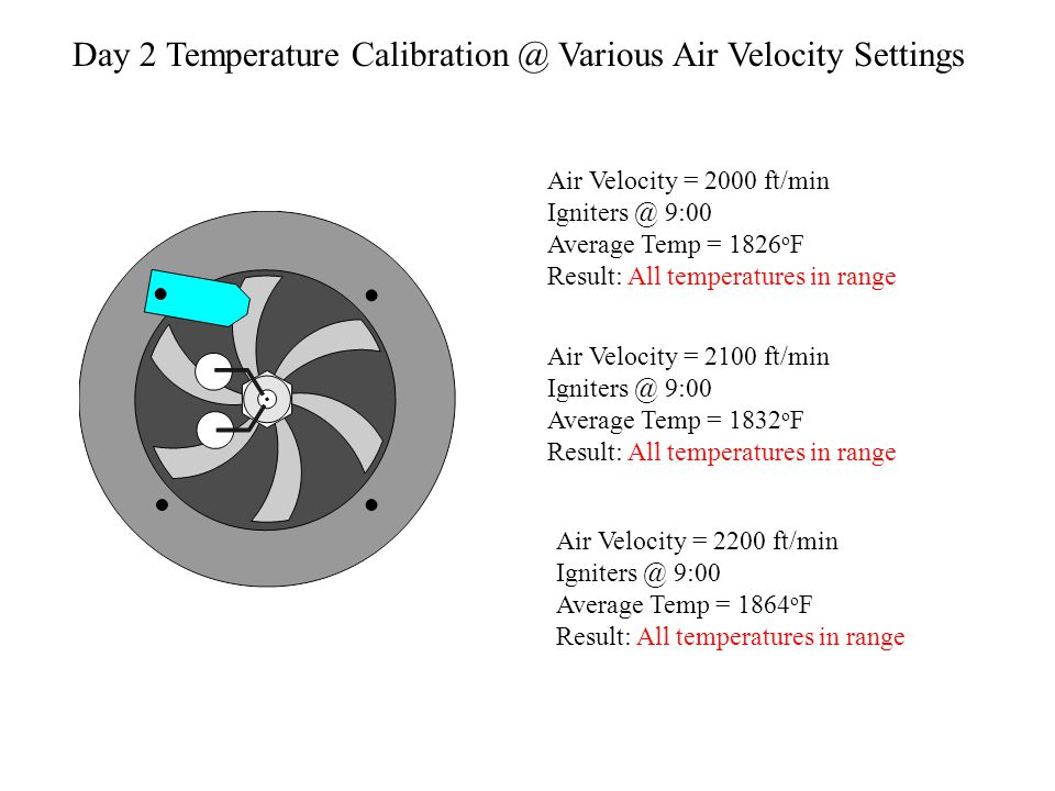 Air Velocity = 1900 ft/min Igniters @ 9:00 Average Temp = 1846 o F Result: All temperatures in range Air Velocity = 2000 ft/min Igniters @ 9:00 Averag